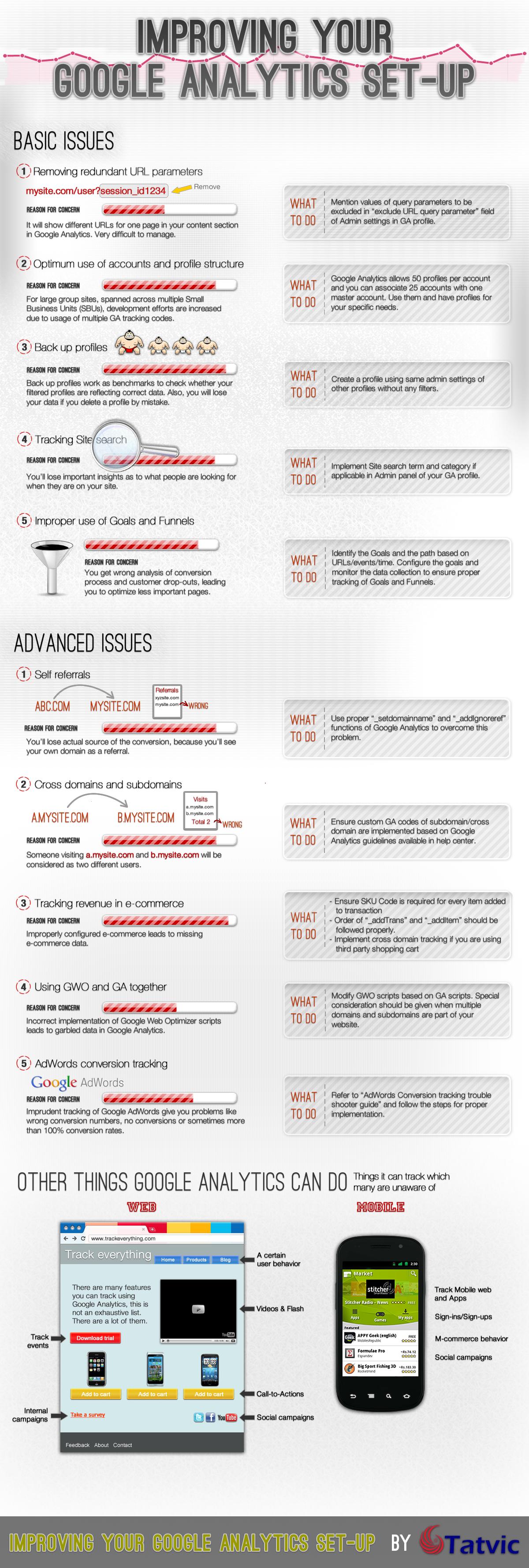 Check liste Google Analytics