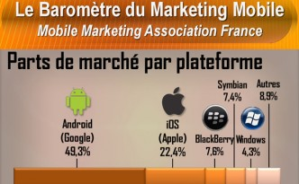 barometre-du-marketing-mobile