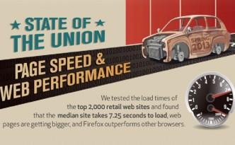 Pourquoi-sites-commerce-sont-ils-plus-lents--F
