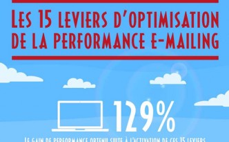 15-leviers-optimisation-campagne-emailing