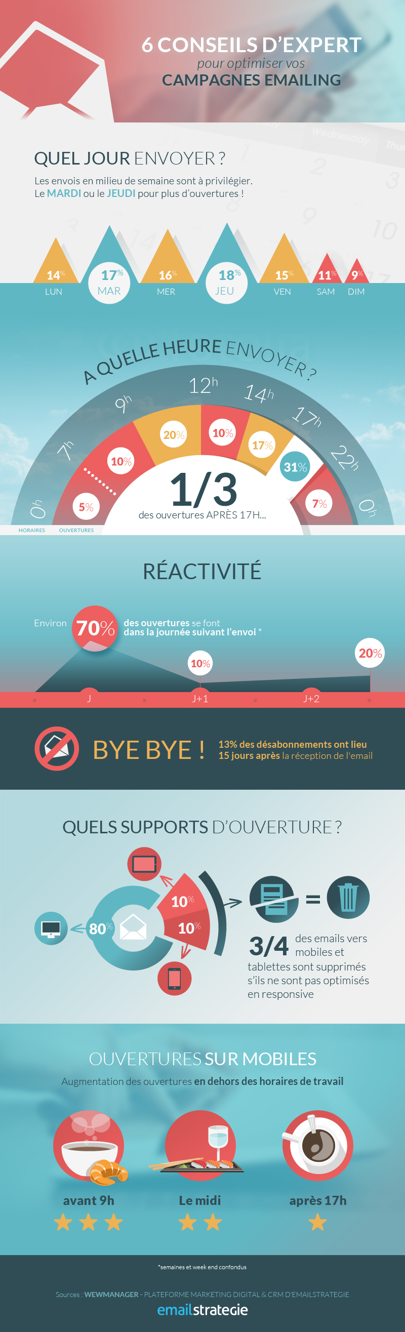 Infographie_ouvertures_emailings